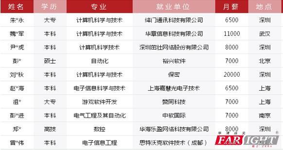 """济南华清远见为""""两城两谷""""启动人才培养计划"""