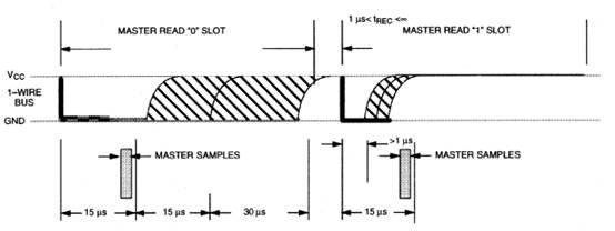 基于fs4412的ds18b20温度采集编程实现(1-时序分析)