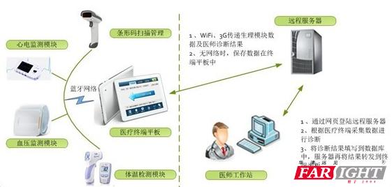 华清远见便携式智能医疗系统荣获国家专利