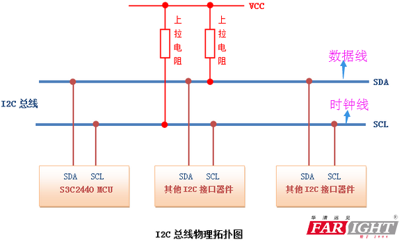 i2c通信实验电路图