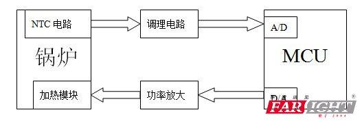 ntc电路将热敏电阻阻值转换成电压信号,经过调理电路和ad将热敏电阻的