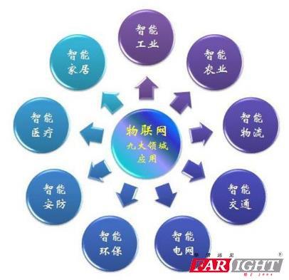 物联网9大技术应用领域