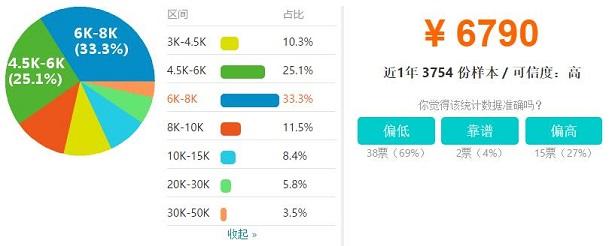 郑州Java开发工程师工资收入水平