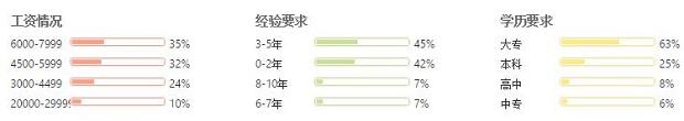 郑州web前端开发工程师就业形势分析