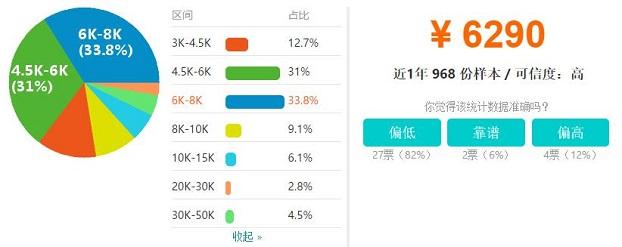 郑州Android开发工程师工资收入水平