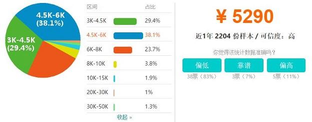 郑州UI设计师工资收入水平