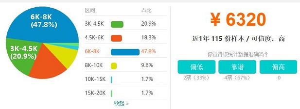郑州IOS软件工程师工资收入水平