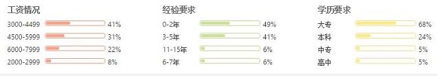 郑州IOS软件工程师就业形式