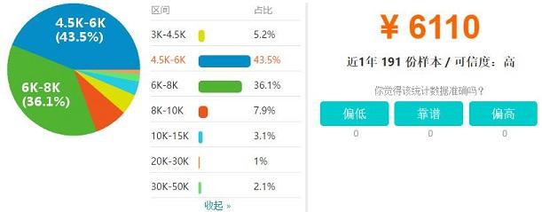 太原IOS工程师工资收入水平