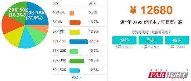 杭州嵌入式软件工程师工资收入水平