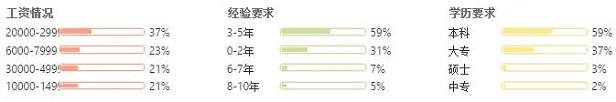 杭州嵌入式开发竞争力对比图