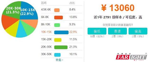 杭州web前端开发工程师工资收入水平