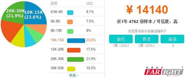 杭州Android开发工程师工资待遇分布图