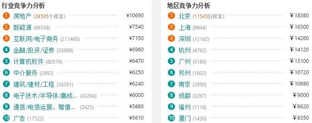 杭州Android开发行业竞争力对比图