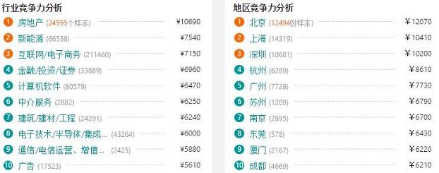 杭州UI设计师行业竞争力对比图