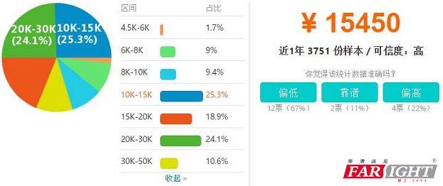 杭州IOS工程师工资收入水平