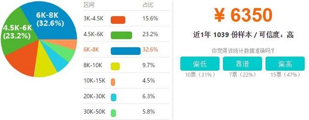 南昌Java开发工程师工资收入水平