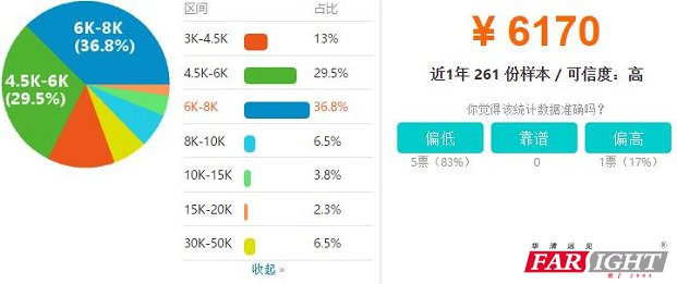 南昌Android开发工程师工资收入水平
