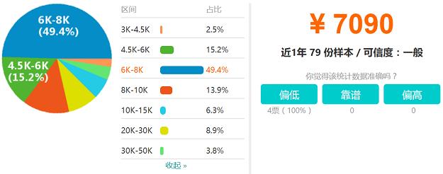 贵阳IOS开发工程师工资收入分布图