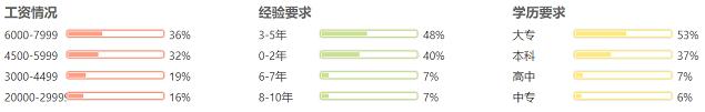 贵州IOS开发工程师招聘要求分布图