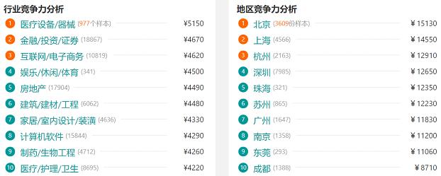 南宁嵌入式开发的行业和地区竞争力分布图