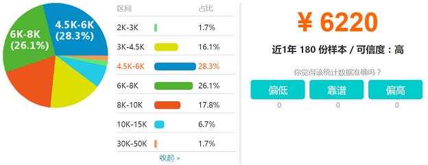 南宁Android开发工程师工资分布图