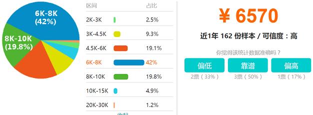 南宁IOS开发工程师工资收入分布图