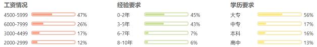南宁IOS开发工程师就业形势分布图