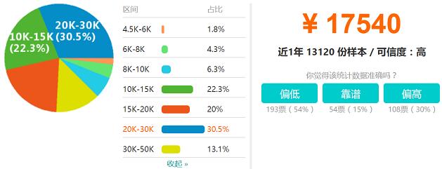 北京IOS工资收入水平分布图