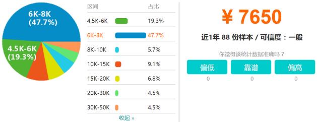 西宁java开发工程师 • 工资收入水平