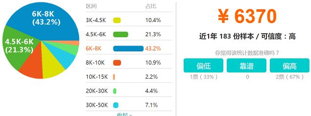 哈尔滨Android开发工程师工资待遇分布图