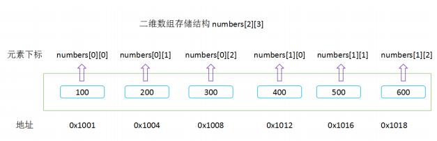 C语言数组